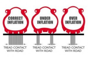 Correct and Incorrect Tire Inflation Examples