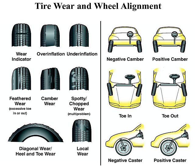 irregular tire wear alignment issues