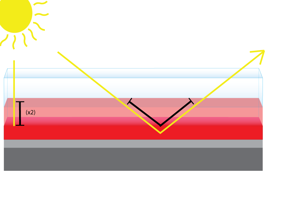 Multiple-Stage-Paint-Job-Diagram-no-Bondo-light-travel-rule